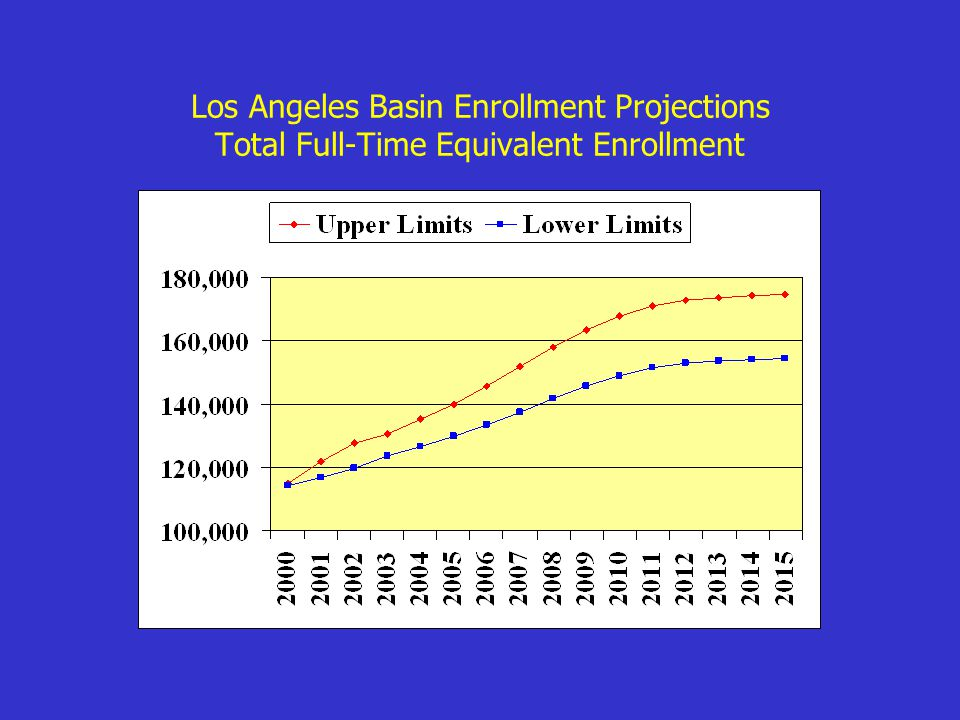 Los Angeles Basin Enrollment Projections Total Full-Time Equivalent Enrollment