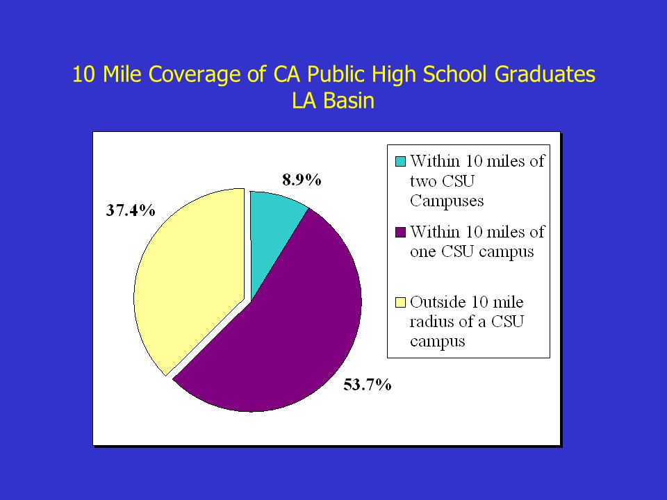10 Mile Coverage of CA Public High School Graduates LA Basin