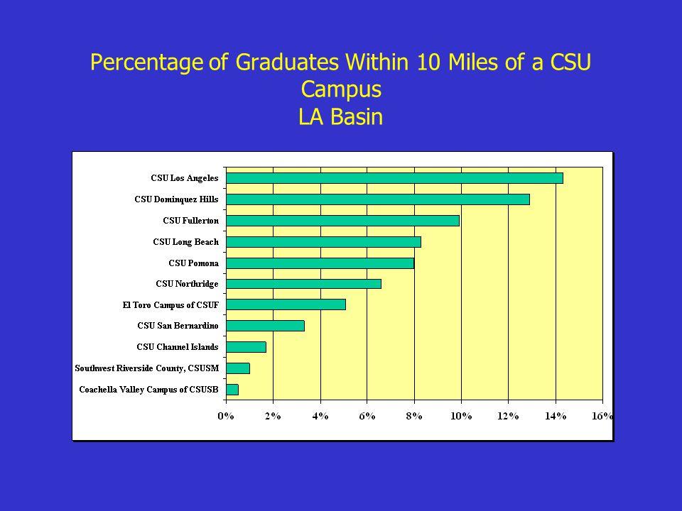 Percentage of Graduates Within 10 Miles of a CSU Campus LA Basin