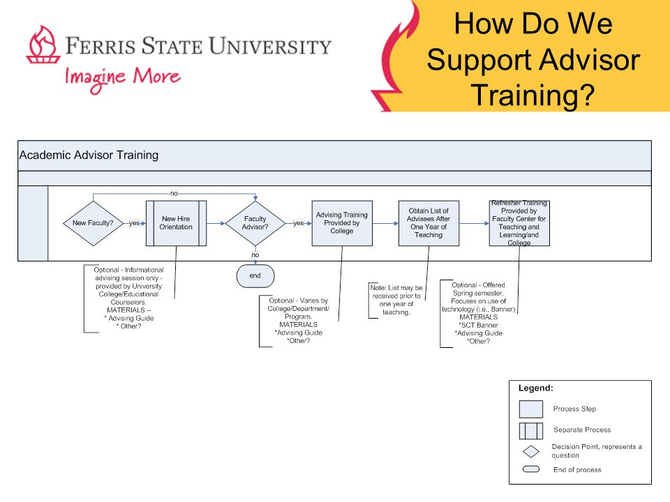 How Do We Support Advisor Training?