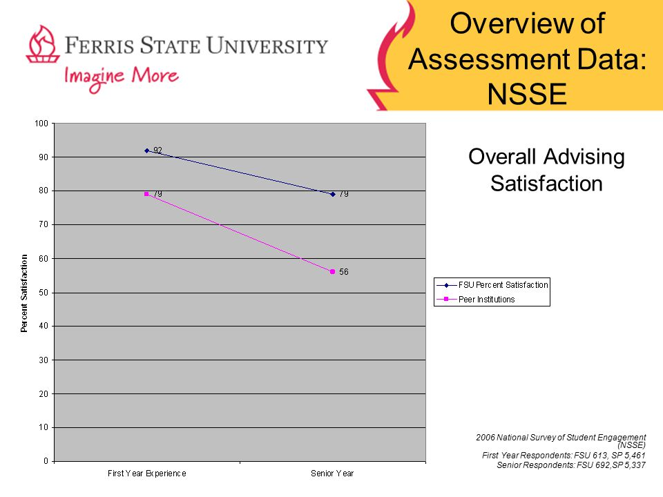 Overview of Assessment Data: NSSE 2006 National Survey of Student Engagement (NSSE) First Year Respondents: FSU 613, SP 5,461 Senior Respondents: FSU 692,SP 5,337 Overall Advising Satisfaction