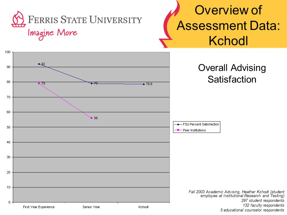 Overview of Assessment Data: Kchodl Fall 2003 Academic Advising, Heather Kchodl (student employee at Institutional Research and Testing) 297 student respondents 132 faculty respondents 5 educational counselor respondents Overall Advising Satisfaction