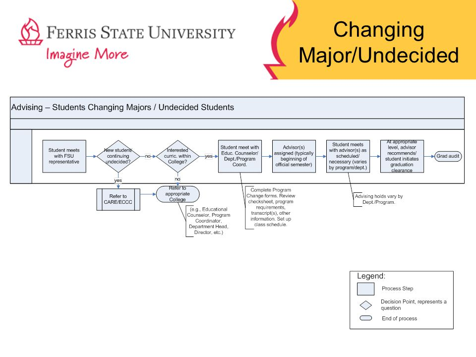 Changing Major/Undecided