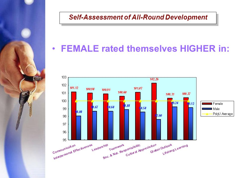 FEMALE rated themselves HIGHER in: