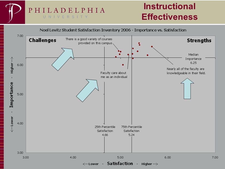 13 Instructional Effectiveness