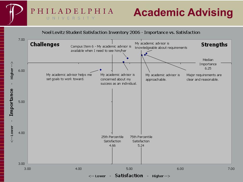 18 Academic Advising