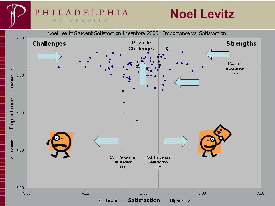 4 Noel Levitz