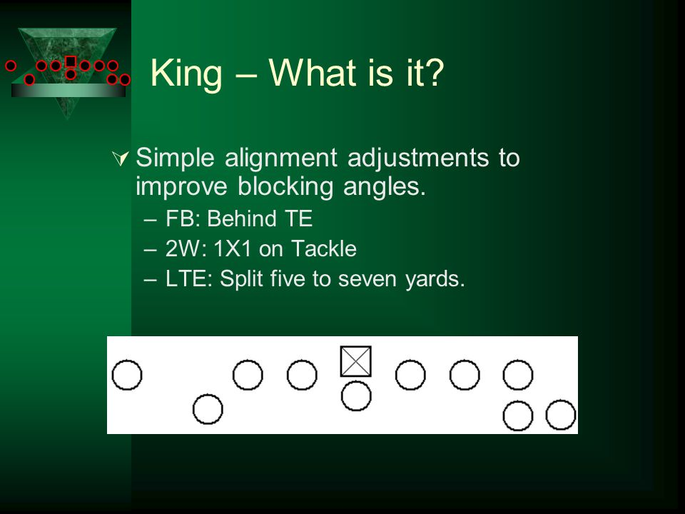 King – What is it?  Simple alignment adjustments to improve blocking angles. –FB: Behind TE –2W: 1X1 on Tackle –LTE: Split five to seven yards.