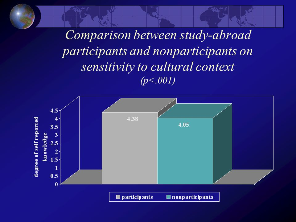 Comparison between study-abroad participants and nonparticipants on sensitivity to cultural context (p<.001)