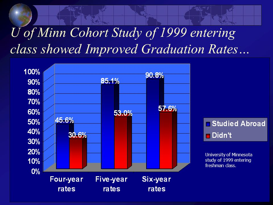 U of Minn Cohort Study of 1999 entering class showed Improved Graduation Rates… University of Minnesota study of 1999 entering freshman class.