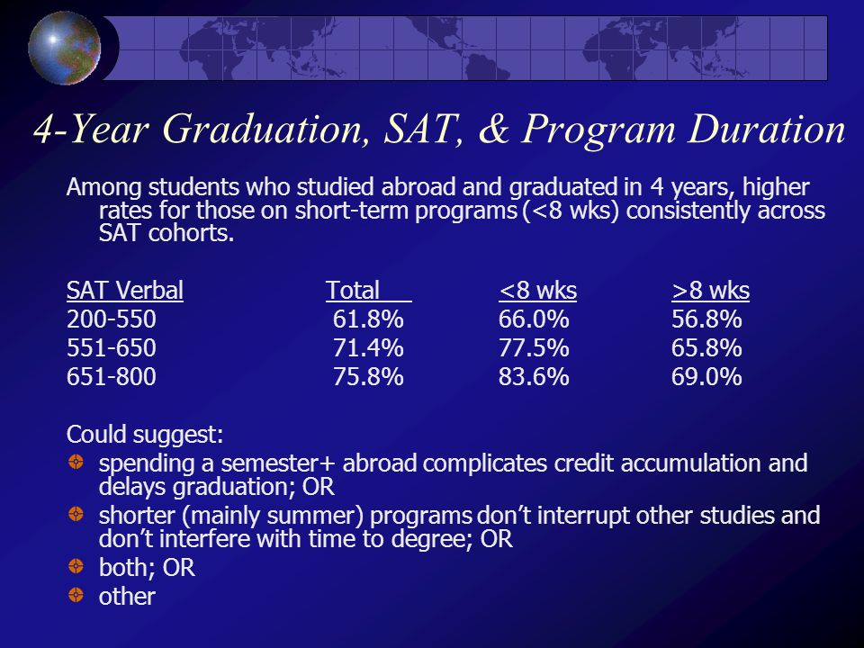 4-Year Graduation, SAT, & Program Duration Among students who studied abroad and graduated in 4 years, higher rates for those on short-term programs (<8 wks) consistently across SAT cohorts.