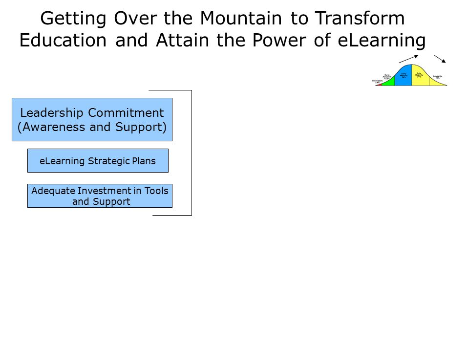 Getting Over the Mountain to Transform Education and Attain the Power of eLearning Leadership Commitment (Awareness and Support) eLearning Strategic Plans Adequate Investment in Tools and Support