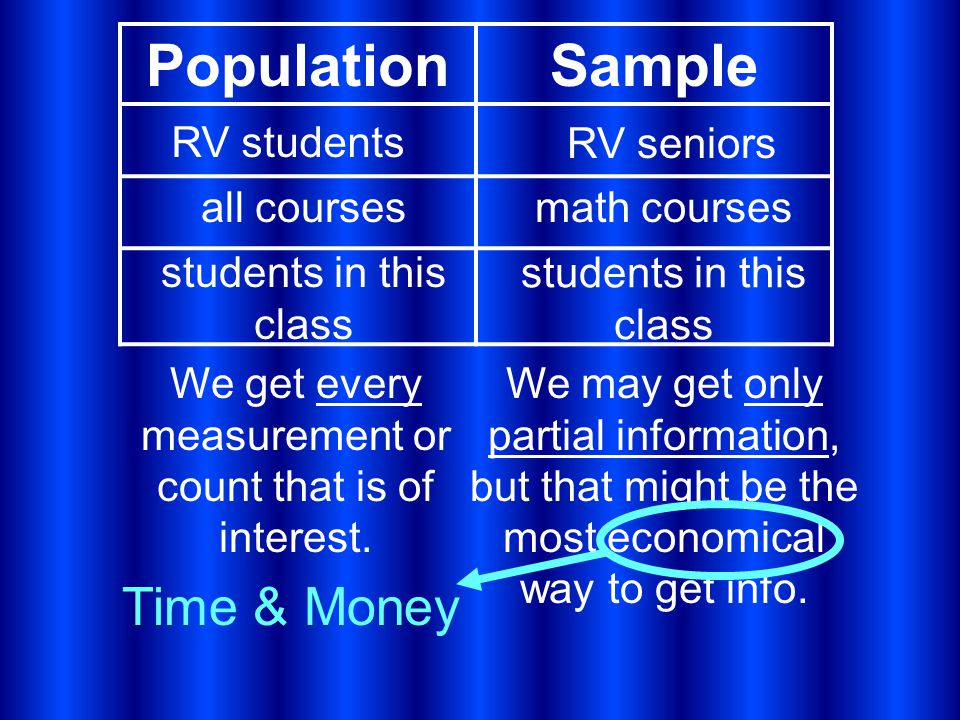 PopulationSample Time & Money RV students RV seniors all coursesmath courses students in this class We get every measurement or count that is of interest.
