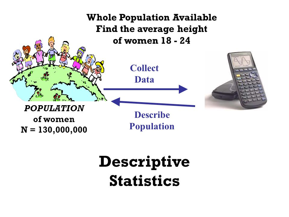 POPULATION of women N = 130,000,000 Whole Population Available Find the average height of women 18 - 24 Collect Data Describe Population Descriptive S