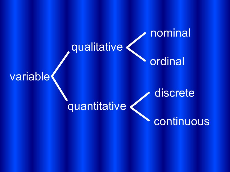 variable qualitative quantitative nominal ordinal discrete continuous