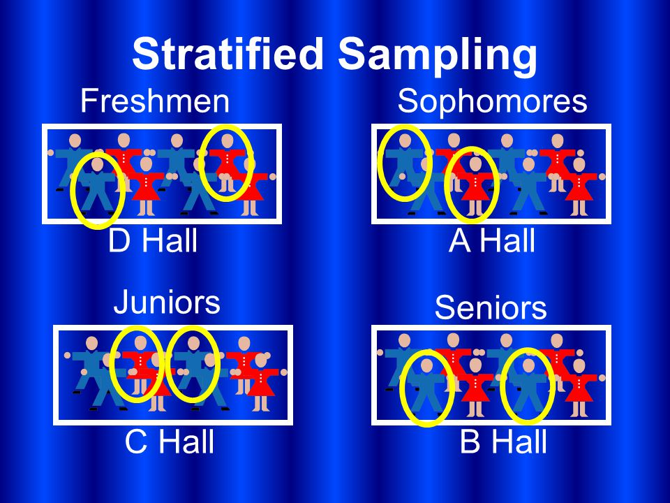 Stratified Sampling A Hall B HallC Hall D Hall FreshmenSophomores Juniors Seniors