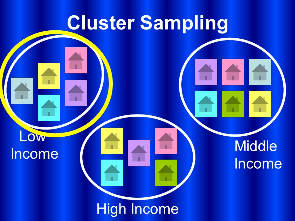 Cluster Sampling Low Income Middle Income High Income