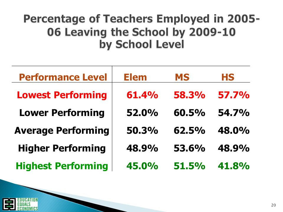 20 Performance LevelElemMSHS Lowest Performing61.4%58.3%57.7% Lower Performing52.0%60.5%54.7% Average Performing50.3%62.5%48.0% Higher Performing48.9%