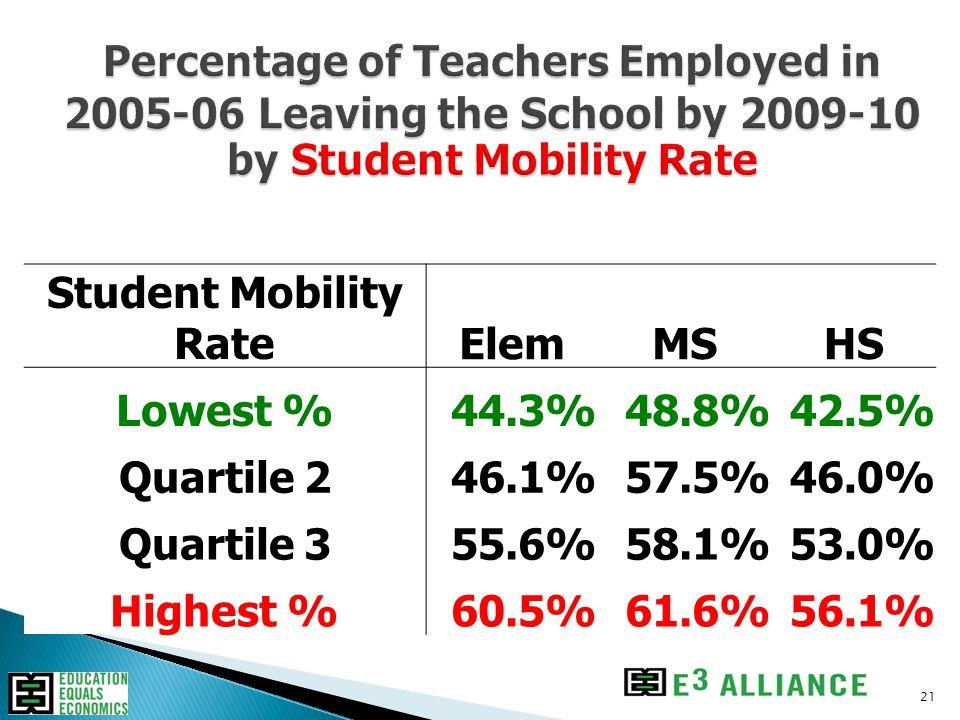 21 Student Mobility RateElemMSHS Lowest %44.3%48.8%42.5% Quartile 246.1%57.5%46.0% Quartile 355.6%58.1%53.0% Highest %60.5%61.6%56.1%