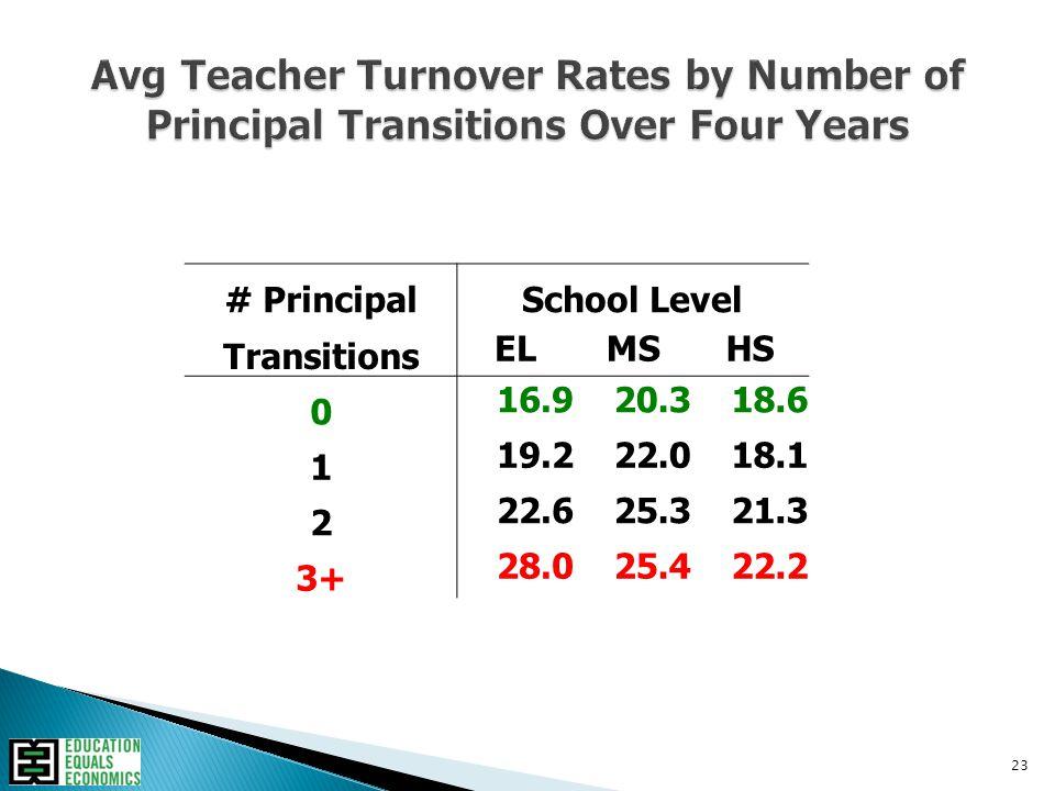 23 # PrincipalSchool Level Transitions ELMSHS 0 16.920.318.6 1 19.222.018.1 2 22.625.321.3 3+ 28.025.422.2