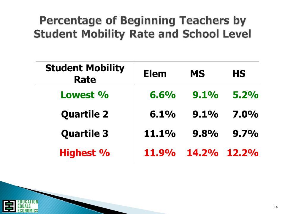 24 Student Mobility Rate ElemMSHS Lowest %6.6%9.1%5.2% Quartile 26.1%9.1%7.0% Quartile 311.1%9.8%9.7% Highest %11.9%14.2%12.2%