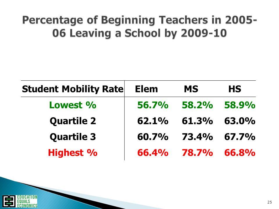 25 Student Mobility RateElemMSHS Lowest %56.7%58.2%58.9% Quartile 262.1%61.3%63.0% Quartile 360.7%73.4%67.7% Highest %66.4%78.7%66.8%