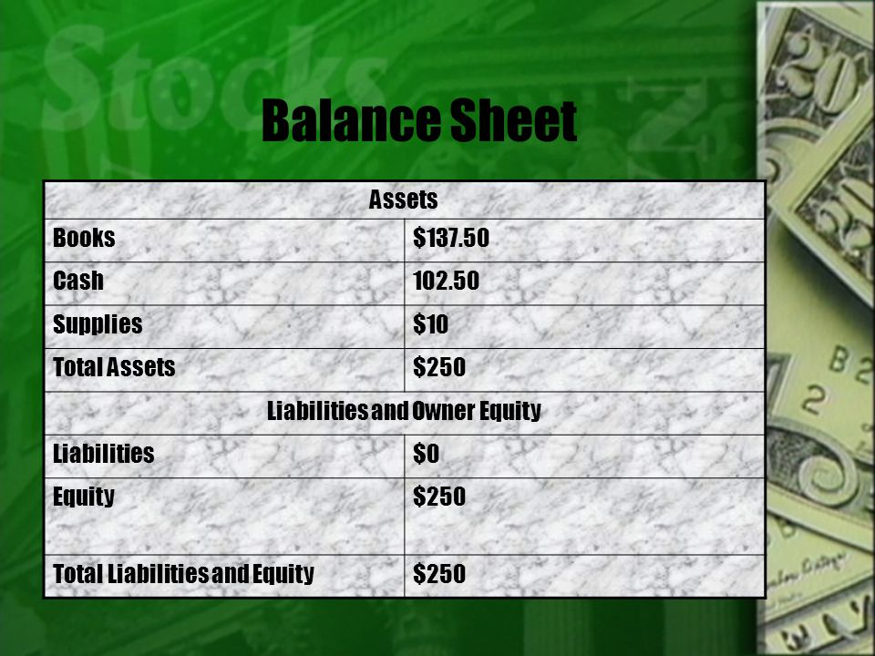 Balance Sheet Assets Books$137.50 Cash102.50 Supplies$10 Total Assets$250 Liabilities and Owner Equity Liabilities$0 Equity$250 Total Liabilities and Equity$250
