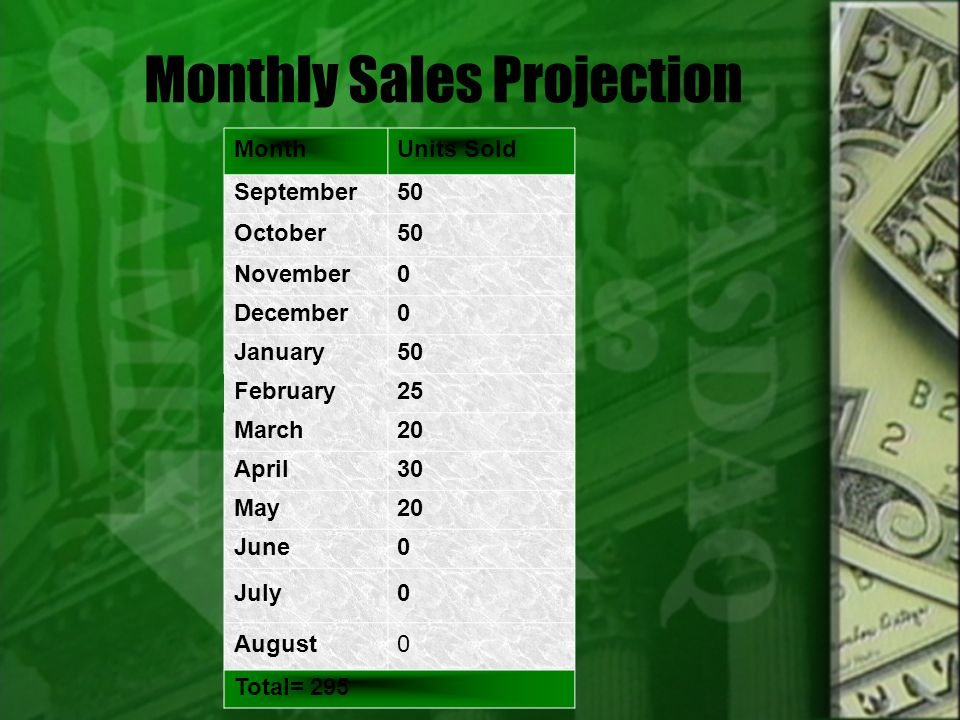 Monthly Sales Projection MonthUnits Sold September50 October50 November0 December0 January50 February25 March20 April30 May20 June0 July0 August0 Total= 295