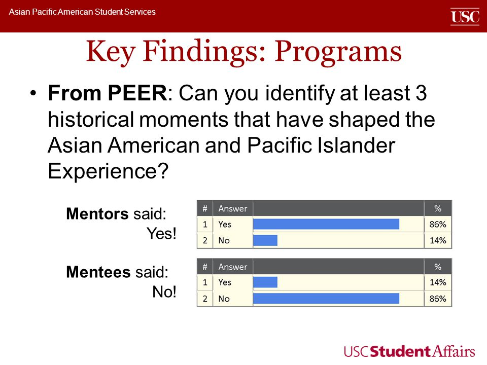 Asian Pacific American Student Services Key Findings: Programs From PEER: Can you identify at least 3 historical moments that have shaped the Asian Am