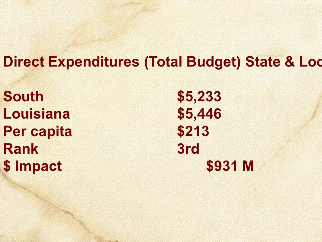 Direct Expenditures (Total Budget) State & Local South$5,233 Louisiana$5,446 Per capita$213 Rank3rd $ Impact$931 M
