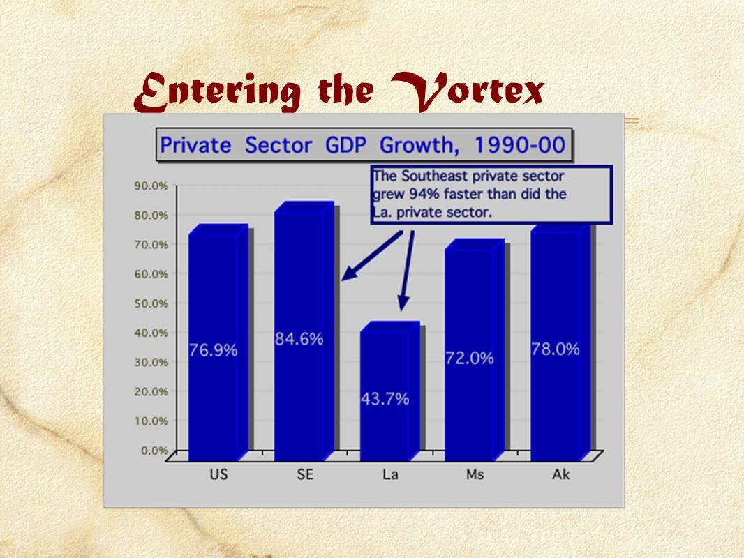 Entering the Vortex
