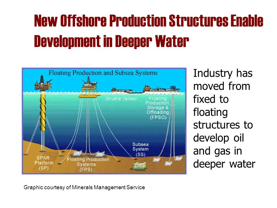 New Offshore Production Structures Enable Development in Deeper Water Industry has moved from fixed to floating structures to develop oil and gas in d