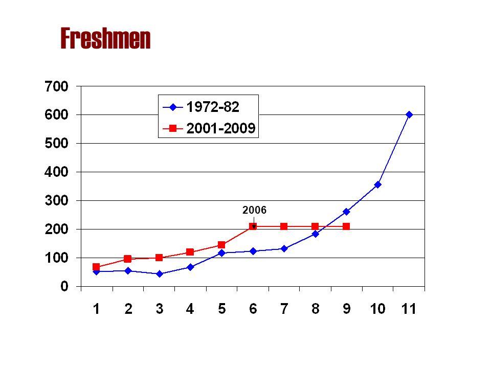 Freshmen 2006