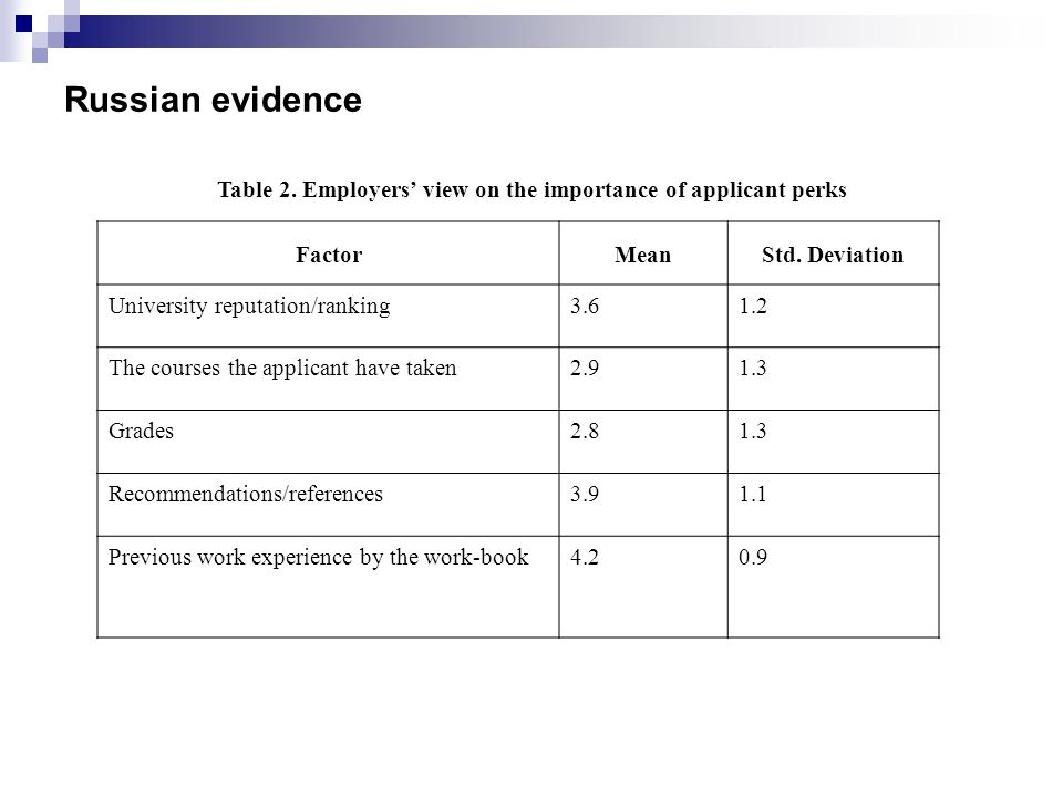 Table 2. Employers' view on the importance of applicant perks FactorMeanStd.