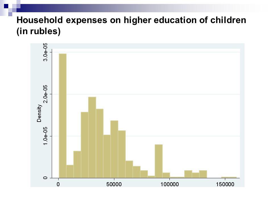 Household expenses on higher education of children (in rubles)