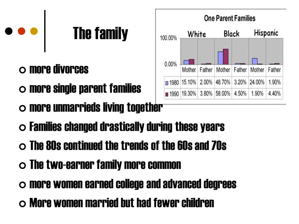 The family more divorces more single parent families more unmarrieds living together Families changed drastically during these years The 80s continued