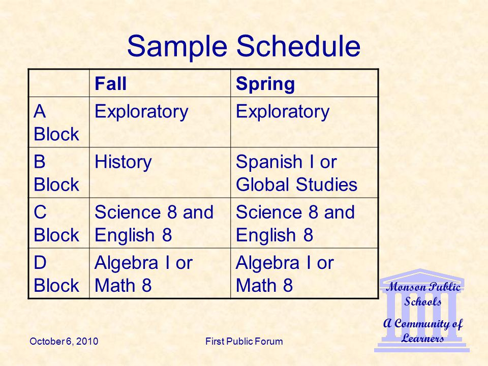 Monson Public Schools A Community of Learners October 6, 2010First Public Forum Sample Schedule FallSpring A Block Exploratory B Block HistorySpanish I or Global Studies C Block Science 8 and English 8 D Block Algebra I or Math 8