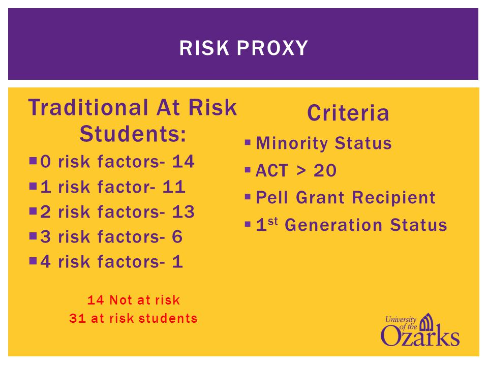 RISK PROXY Traditional At Risk Students:  0 risk factors- 14  1 risk factor- 11  2 risk factors- 13  3 risk factors- 6  4 risk factors- 1 14 Not at risk 31 at risk students Criteria  Minority Status  ACT > 20  Pell Grant Recipient  1 st Generation Status