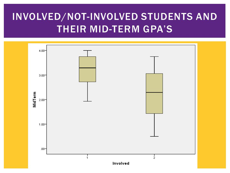 INVOLVED/NOT-INVOLVED STUDENTS AND THEIR MID-TERM GPA'S