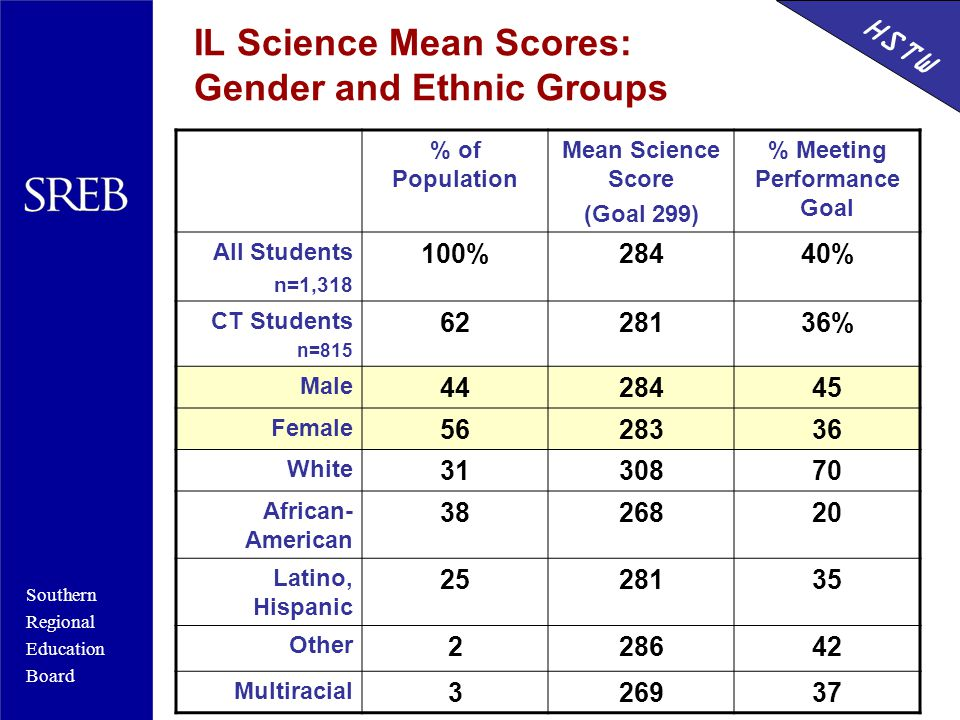 Southern Regional Education Board HSTW IL Science Mean Scores: Gender and Ethnic Groups % of Population Mean Science Score (Goal 299) % Meeting Performance Goal All Students n=1,318 100%28440% CT Students n=815 6228136% Male 4428445 Female 5628336 White 3130870 African- American 3826820 Latino, Hispanic 2528135 Other 228642 Multiracial 326937