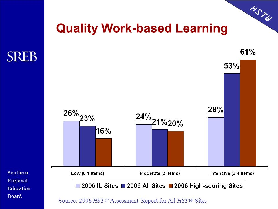 Southern Regional Education Board HSTW Quality Work-based Learning Source: 2006 HSTW Assessment Report for All HSTW Sites