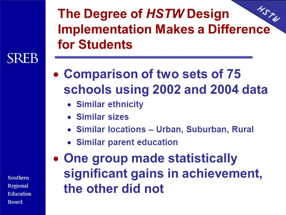 Southern Regional Education Board HSTW The Degree of HSTW Design Implementation Makes a Difference for Students  Comparison of two sets of 75 schools using 2002 and 2004 data  Similar ethnicity  Similar sizes  Similar locations – Urban, Suburban, Rural  Similar parent education  One group made statistically significant gains in achievement, the other did not HSTW