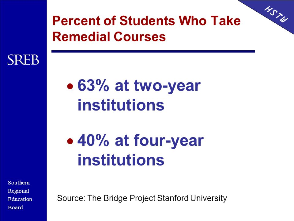 Southern Regional Education Board HSTW Percent of Students Who Take Remedial Courses  63% at two-year institutions  40% at four-year institutions Source: The Bridge Project Stanford University