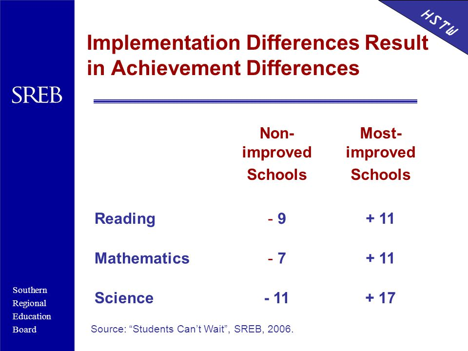 Southern Regional Education Board HSTW Implementation Differences Result in Achievement Differences Non- improved Schools Most- improved Schools Reading- 9+ 11 Mathematics- 7+ 11 Science- 11+ 17 Source: Students Can't Wait , SREB, 2006.