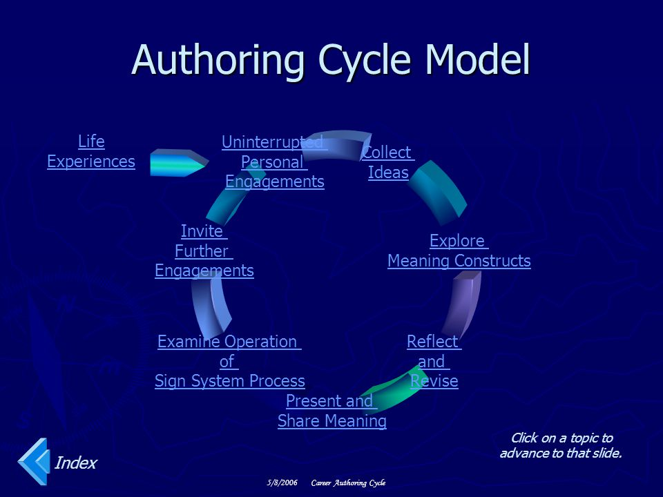 5/8/2006Career Authoring Cycle Authoring Cycle Model Click on a topic to advance to that slide.