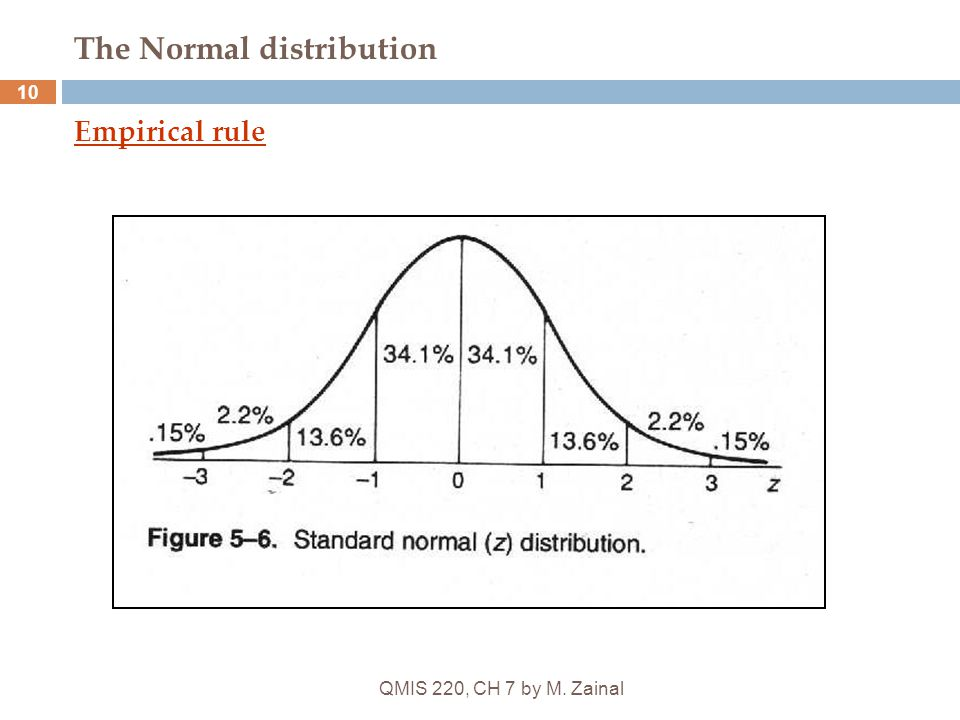 QMIS 220, CH 7 by M. Zainal 10 The Normal distribution Empirical rule