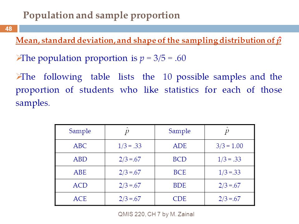 QMIS 220, CH 7 by M. Zainal 48 Population and sample proportion Mean, standard deviation, and shape of the sampling distribution of p  The population