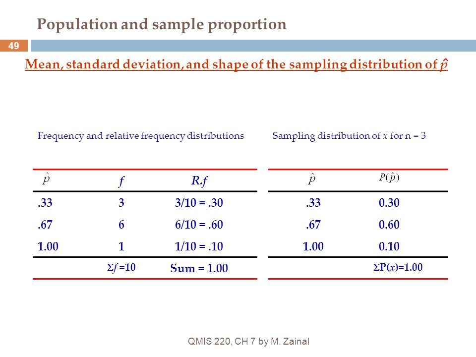 QMIS 220, CH 7 by M. Zainal 49 Population and sample proportion Mean, standard deviation, and shape of the sampling distribution of p Frequency and re