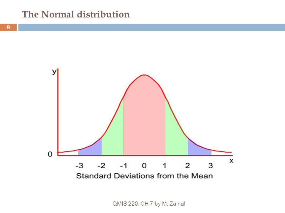 QMIS 220, CH 7 by M. Zainal 9 The Normal distribution