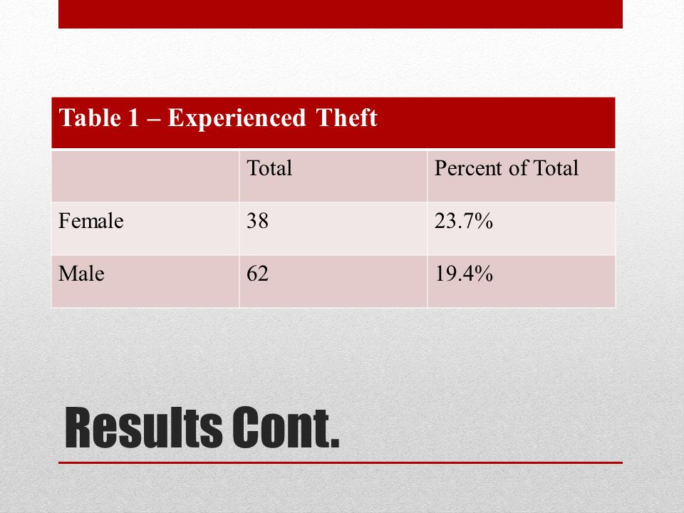 Table 1 – Experienced Theft TotalPercent of Total Female3823.7% Male6219.4%